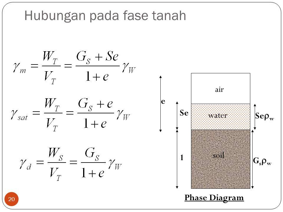 Hubungan pada fase tanah 20 soil air water 1 GswGsw Se  w Se e Phase Diagram