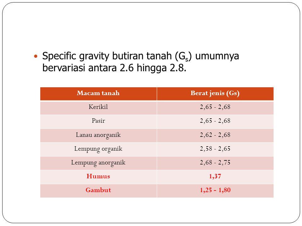 Specific gravity butiran tanah (G s ) umumnya bervariasi antara 2.6 hingga 2.8. Macam tanahBerat jenis (Gs) Kerikil2,65 - 2,68 Pasir2,65 - 2,68 Lanau