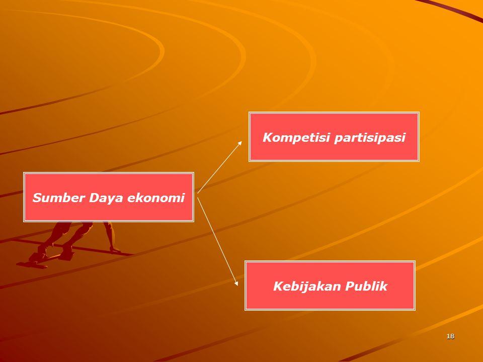 18 Sumber Daya ekonomi Kebijakan Publik Kompetisi partisipasi
