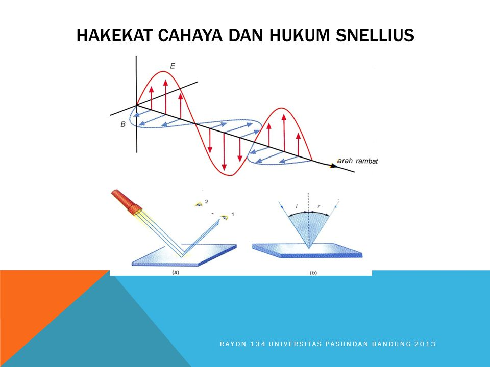 HAKEKAT CAHAYA DAN HUKUM SNELLIUS RAYON 134 UNIVERSITAS PASUNDAN BANDUNG 2013