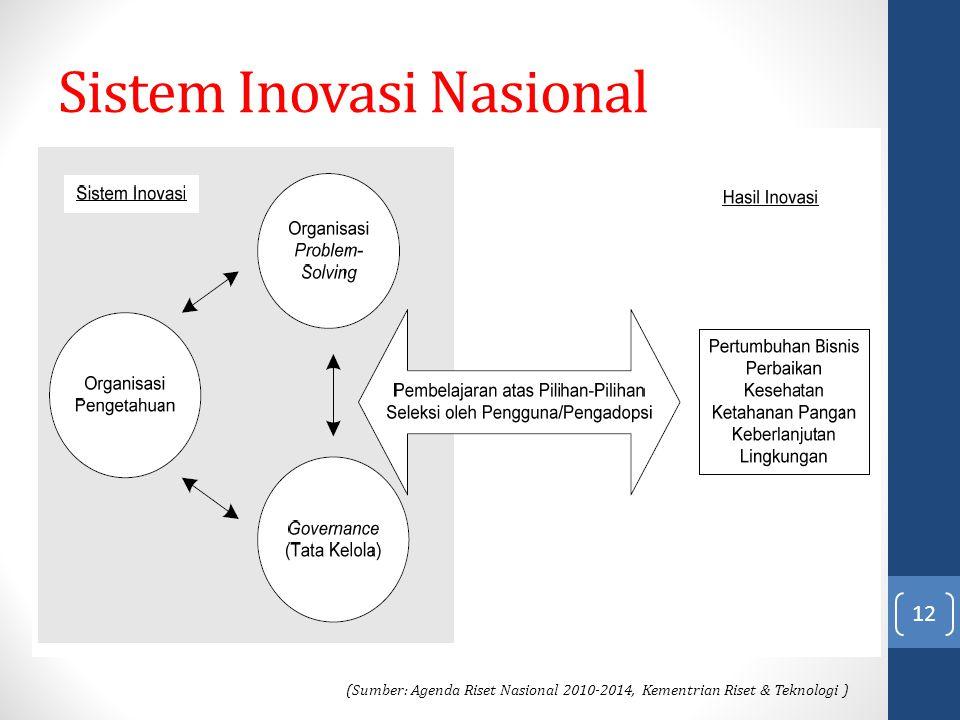 Sistem Inovasi Nasional 12 (Sumber: Agenda Riset Nasional 2010-2014, Kementrian Riset & Teknologi )