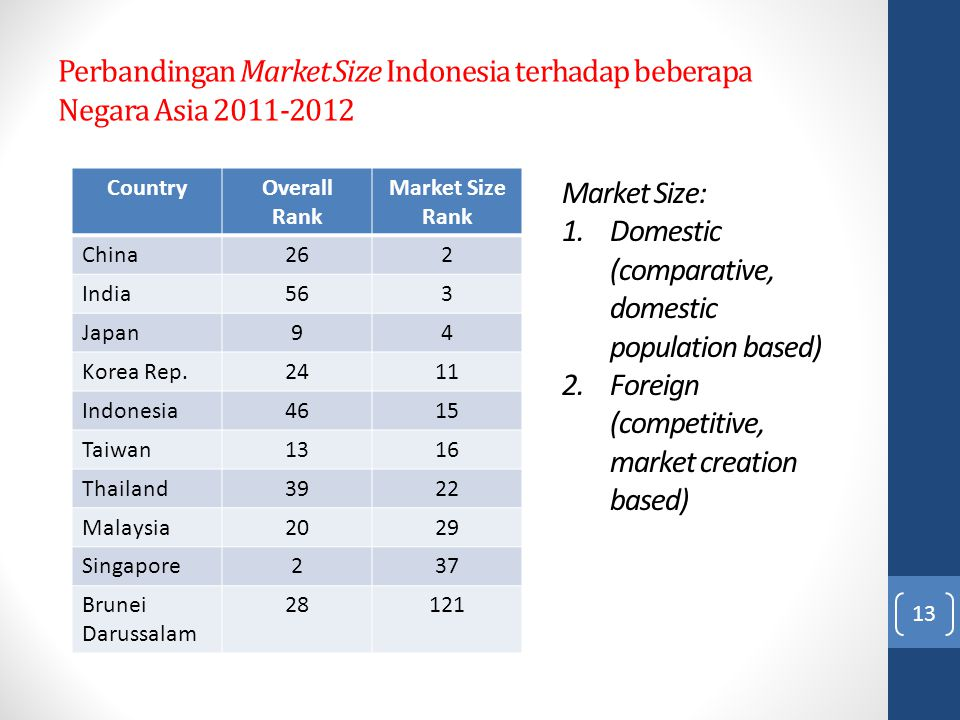 Perbandingan Market Size Indonesia terhadap beberapa Negara Asia 2011-2012 13 CountryOverall Rank Market Size Rank China262 India563 Japan94 Korea Rep