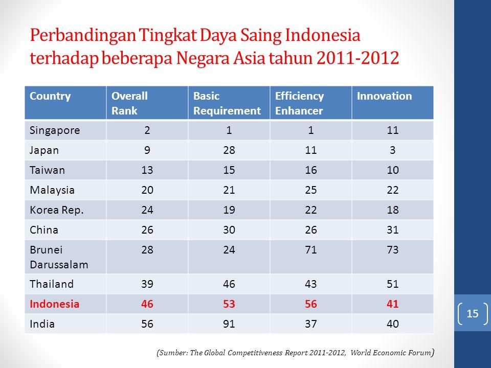 Perbandingan Tingkat Daya Saing Indonesia terhadap beberapa Negara Asia tahun 2011-2012 15 CountryOverall Rank Basic Requirement Efficiency Enhancer I