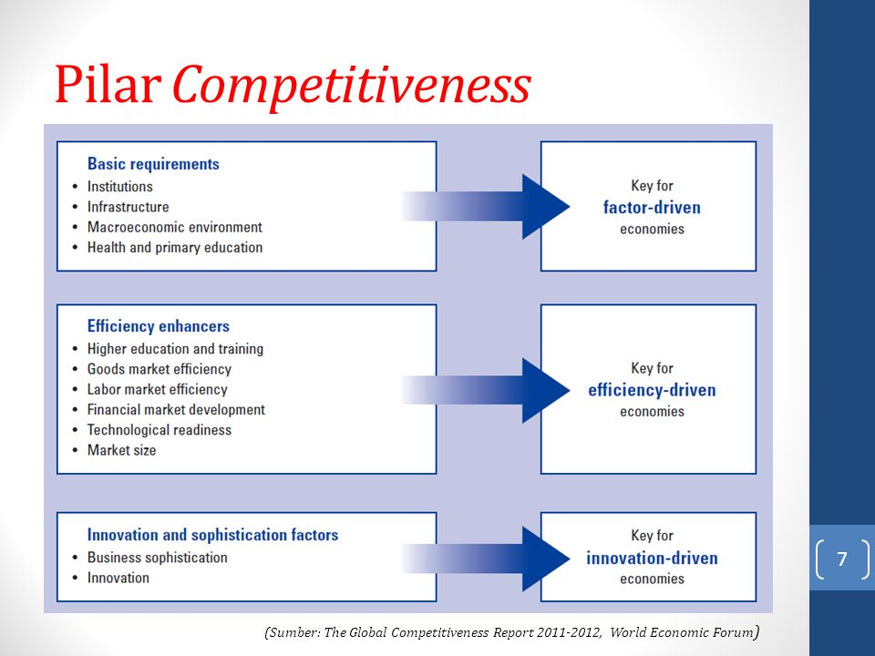 Pilar Competitiveness 7 (Sumber: The Global Competitiveness Report 2011-2012, World Economic Forum )