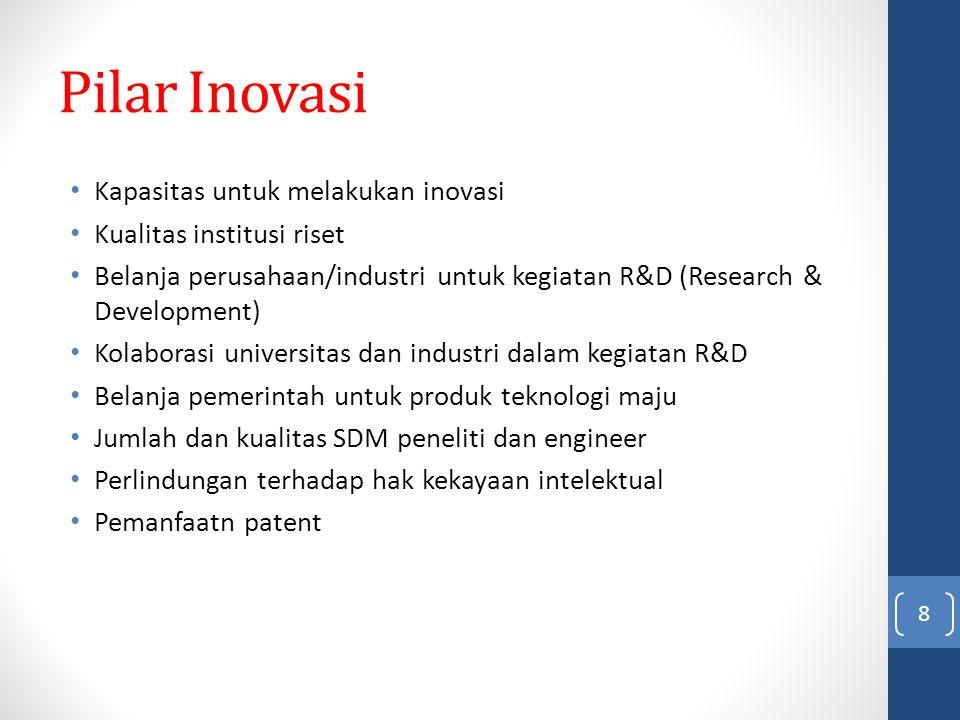 Pilar Inovasi Kapasitas untuk melakukan inovasi Kualitas institusi riset Belanja perusahaan/industri untuk kegiatan R&D (Research & Development) Kolab