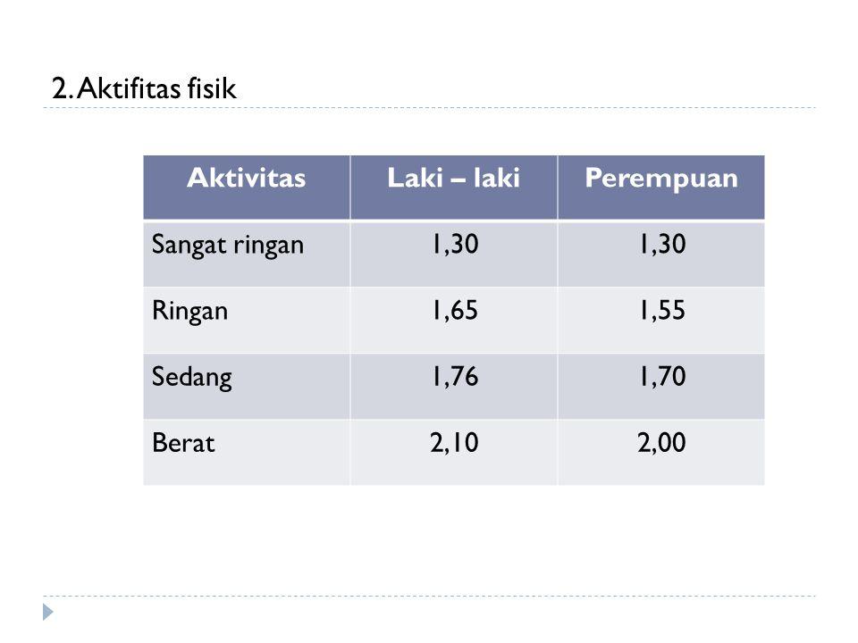 2. Aktifitas fisik AktivitasLaki – lakiPerempuan Sangat ringan1,30 Ringan1,651,55 Sedang1,761,70 Berat2,102,00