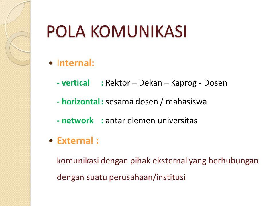 POLA KOMUNIKASI Internal: - vertical: Rektor – Dekan – Kaprog - Dosen - horizontal: sesama dosen / mahasiswa - network: antar elemen universitas Exter