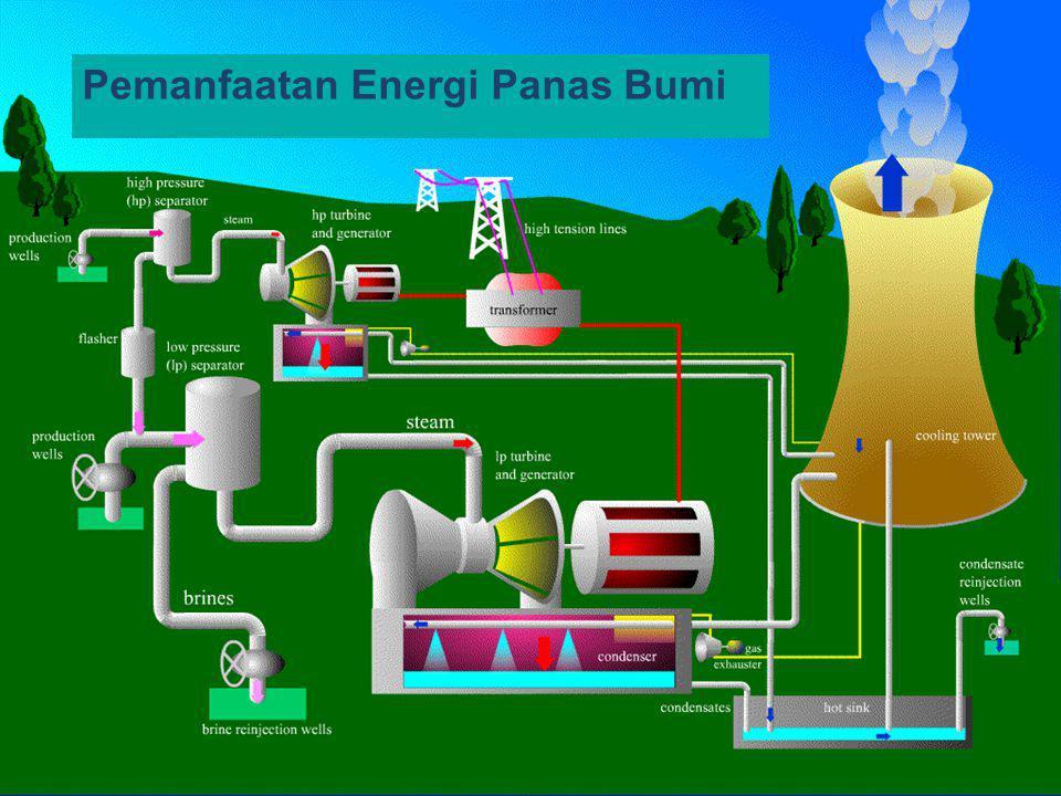 Pemanfaatan Energi Panas Bumi