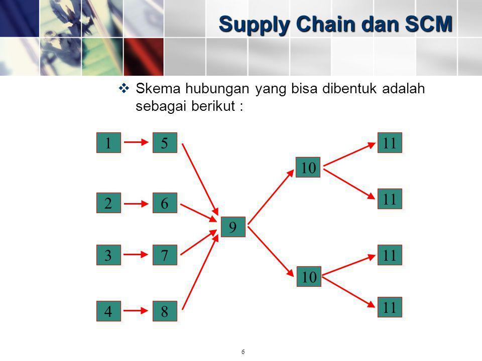 Supply Chain dan SCM  Skema hubungan yang bisa dibentuk adalah sebagai berikut : 1 2 3 4 5 6 7 8 9 10 11 6