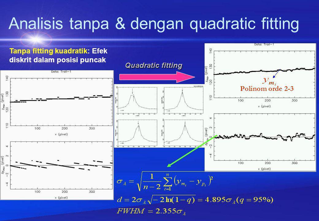 Analisis tanpa & dengan quadratic fitting Tanpa fitting kuadratik: Efek diskrit dalam posisi puncak Polinom orde 2-3 Quadratic fitting