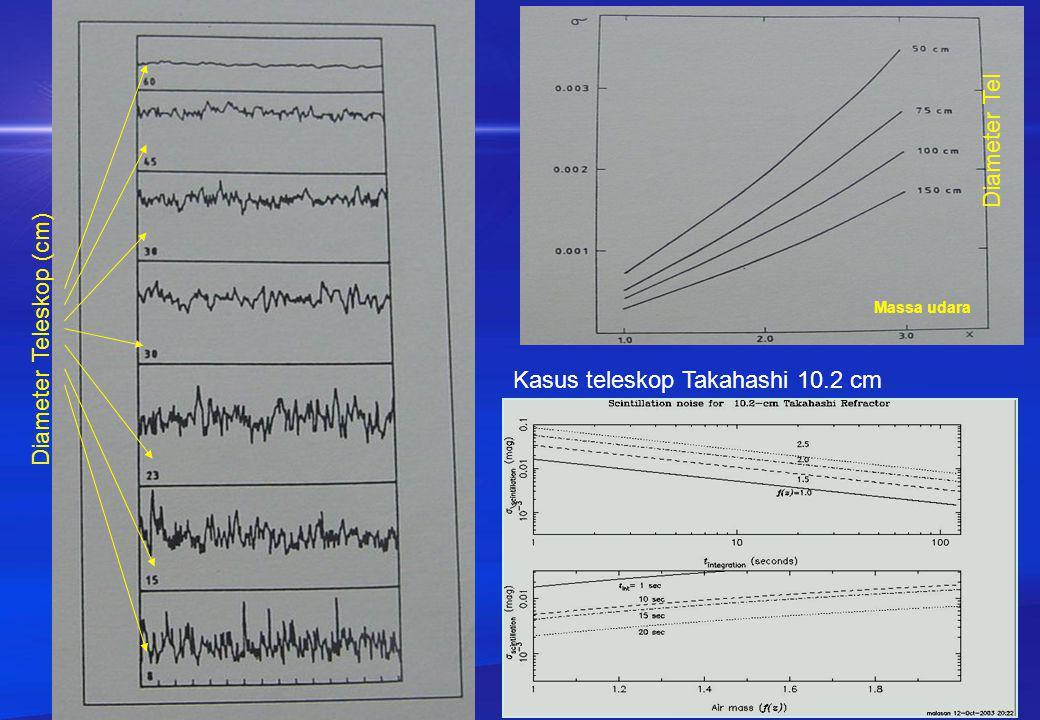 2.Variasi acak arah lokal berkas radiasi (normal terhadap muka gelombang) menghasilkan gerak acak citra: Seeing Menari (dancing)-nya citra memiliki amplitudo  detik busur sekitar posisi menengah.