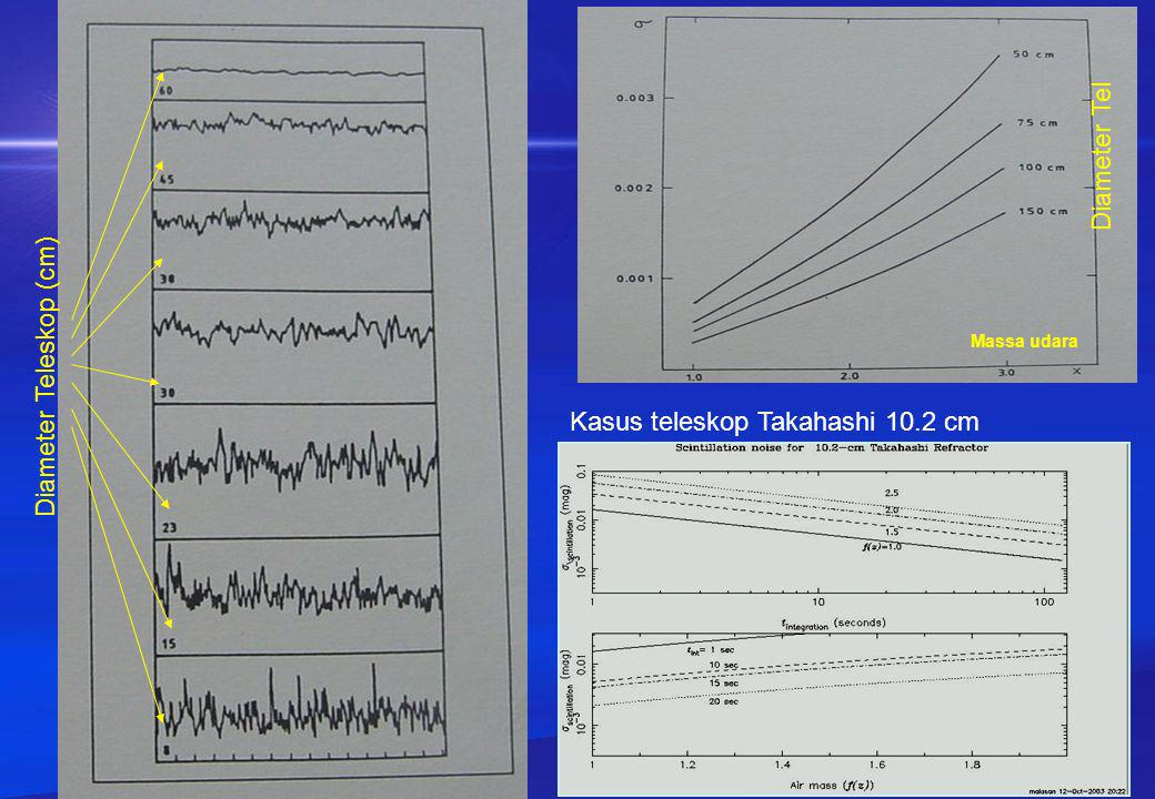 Massa udara Diameter Tel Diameter Teleskop (cm) Kasus teleskop Takahashi 10.2 cm