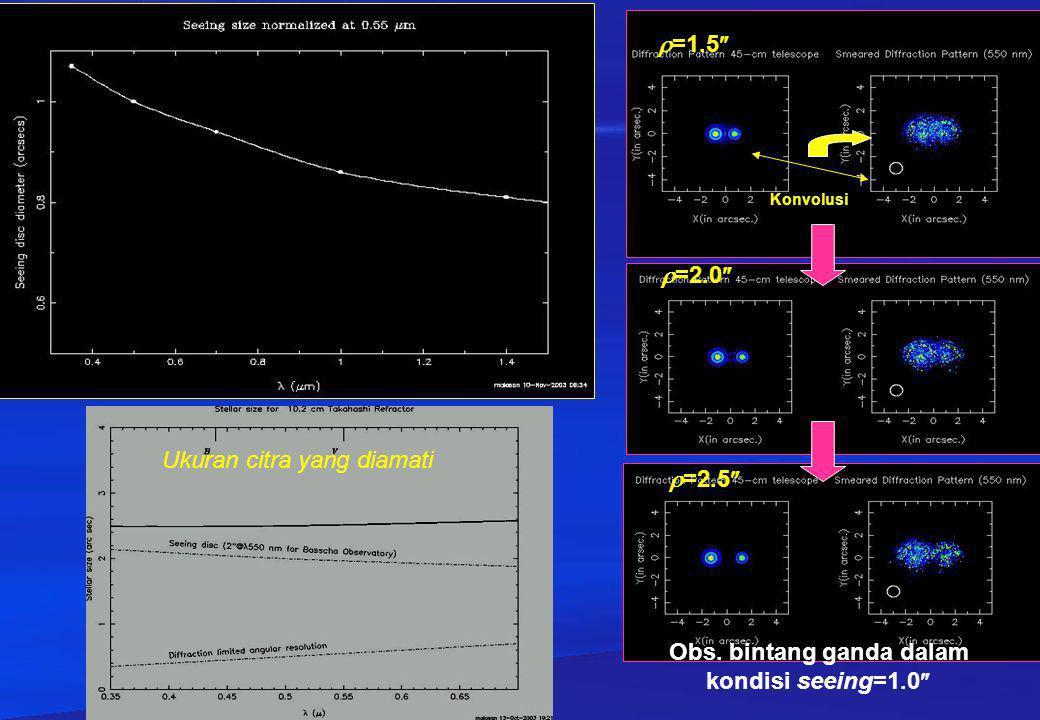 Faktor seeing dan profil trail bintang Teknik trail: pengambilan jejak bintang (tanpa atau dgn filter) dengan cara mematikan motor tracking teleskop.