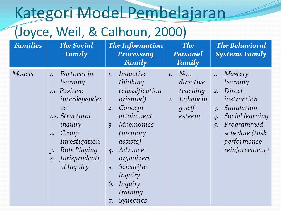 Kategori Model Pembelajaran (Joyce, Weil, & Calhoun, 2000) FamiliesThe Social Family The Information Processing Family The Personal Family The Behavioral Systems Family Models1.Partners in learning 1.1.
