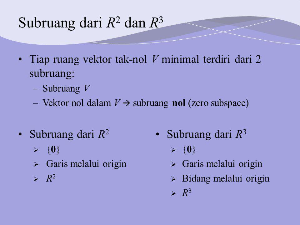Subruang dari R 2 dan R 3 Subruang dari R 2  {0}  Garis melalui origin  R 2 Subruang dari R 3  {0}  Garis melalui origin  Bidang melalui origin  R 3 Tiap ruang vektor tak-nol V minimal terdiri dari 2 subruang: –Subruang V –Vektor nol dalam V  subruang nol (zero subspace)