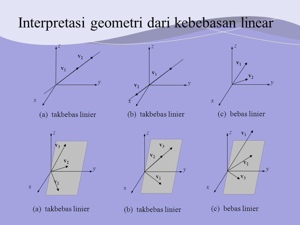 Interpretasi geometri dari kebebasan linear y z x v1v1 v2v2 y z x v1v1 v2v2 y z x v1v1 v2v2 (a) takbebas linier (b) takbebas linier (c) bebas linier y z x v3v3 v2v2 y z x v1v1 v2v2 y z x v1v1 v2v2 v1v1 v3v3 v3v3 (a) takbebas linier (b) takbebas linier (c) bebas linier