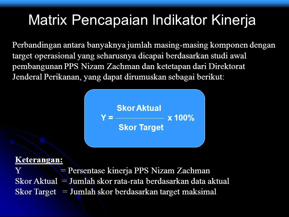 Matrix Pencapaian Indikator Kinerja Perbandingan antara banyaknya jumlah masing-masing komponen dengan target operasional yang seharusnya dicapai berd
