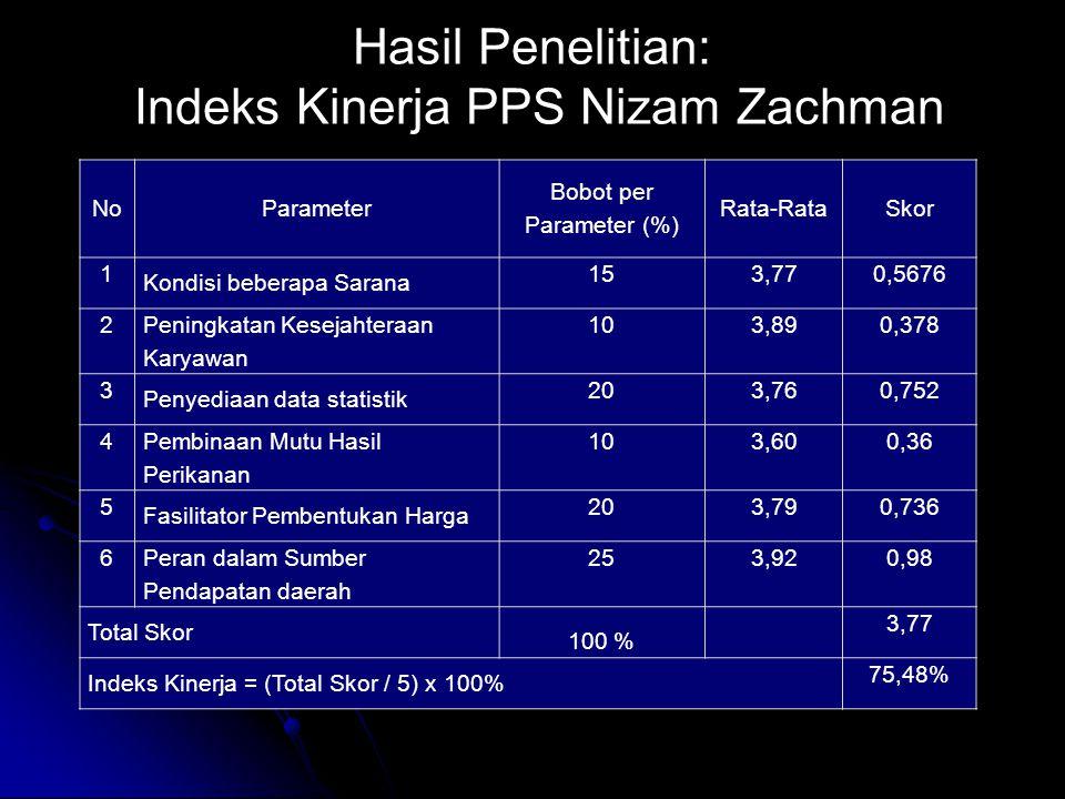 Hasil Penelitian: Indeks Kinerja PPS Nizam Zachman NoParameter Bobot per Parameter (%) Rata-RataSkor 1 Kondisi beberapa Sarana 153,770,5676 2 Peningka