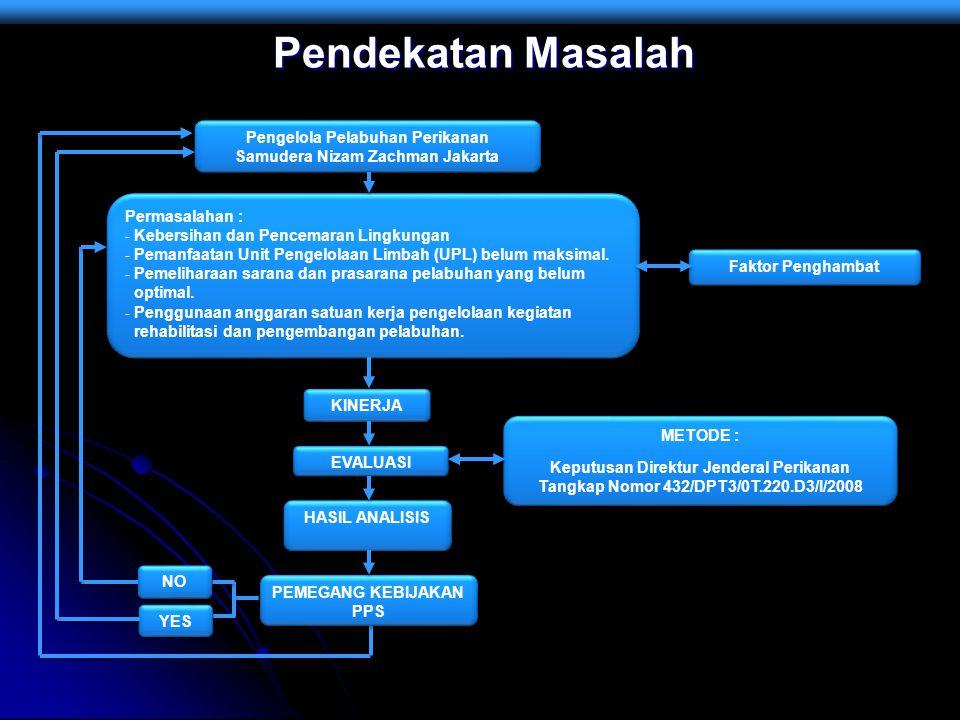Pendekatan Masalah Pengelola Pelabuhan Perikanan Samudera Nizam Zachman Jakarta Faktor Penghambat Permasalahan : - Kebersihan dan Pencemaran Lingkunga