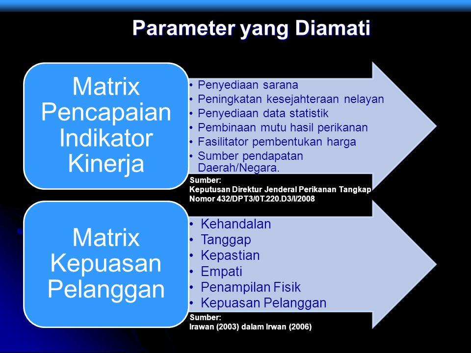 Parameter yang Diamati Penyediaan sarana Peningkatan kesejahteraan nelayan Penyediaan data statistik Pembinaan mutu hasil perikanan Fasilitator pemben