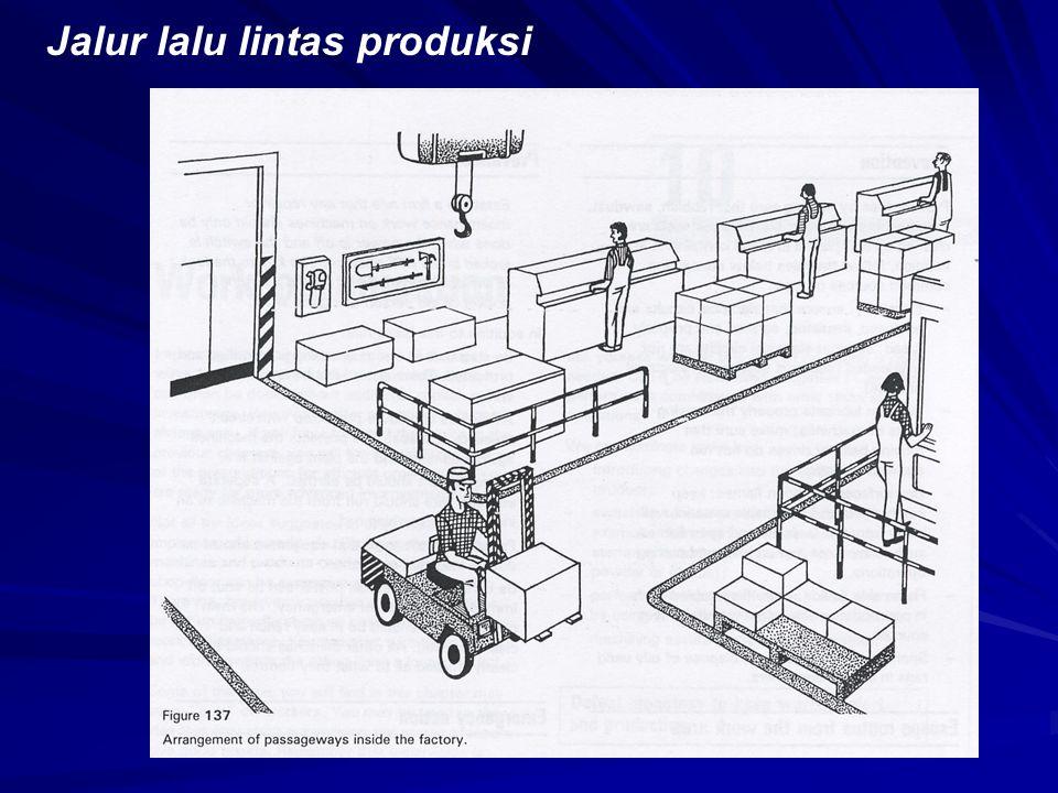 3. Prasarana Kerja  Jalur lalu lintas produksi  Jalur lalu lintas karyawan  Lingkungan kerja
