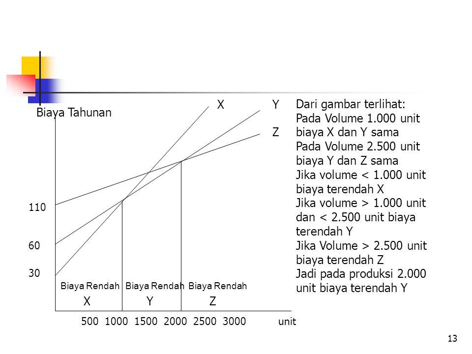 13 110 60 30 Biaya Rendah Biaya Rendah Biaya Rendah 500 1000 1500 2000 2500 3000 unit XY Z XYZ Biaya Tahunan Dari gambar terlihat: Pada Volume 1.000 unit biaya X dan Y sama Pada Volume 2.500 unit biaya Y dan Z sama Jika volume < 1.000 unit biaya terendah X Jika volume > 1.000 unit dan < 2.500 unit biaya terendah Y Jika Volume > 2.500 unit biaya terendah Z Jadi pada produksi 2.000 unit biaya terendah Y