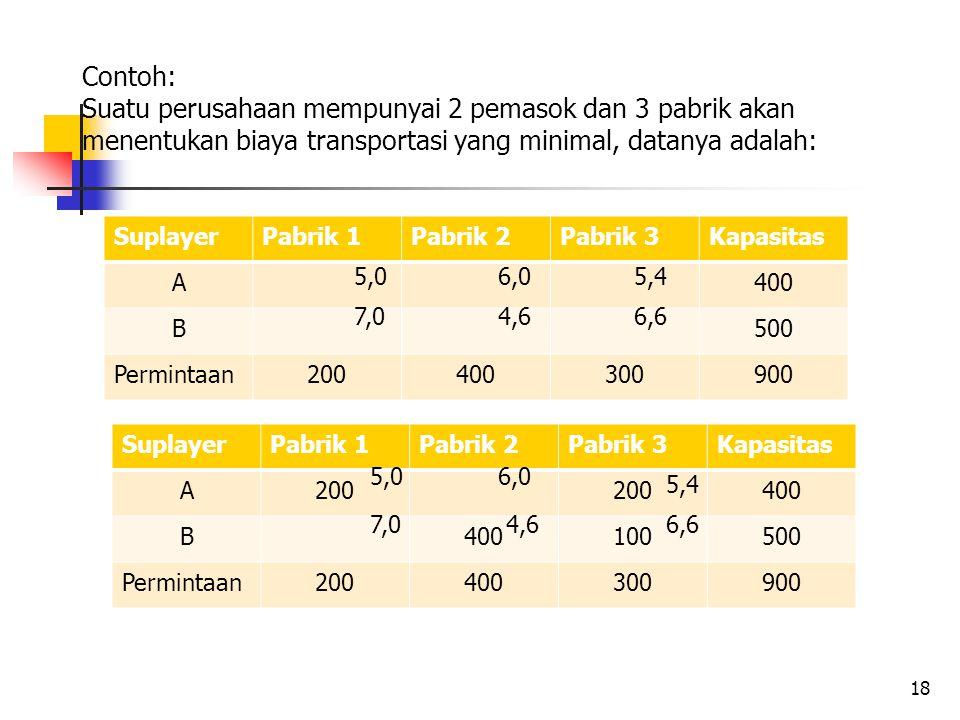 Contoh: Suatu perusahaan mempunyai 2 pemasok dan 3 pabrik akan menentukan biaya transportasi yang minimal, datanya adalah: 18 SuplayerPabrik 1Pabrik 2Pabrik 3Kapasitas A400 B500 Permintaan200400300900 5,06,05,4 7,04,66,6 SuplayerPabrik 1Pabrik 2Pabrik 3Kapasitas A200 400 B 100500 Permintaan200400300900 5,0 7,0 6,0 4,6 5,4 6,6