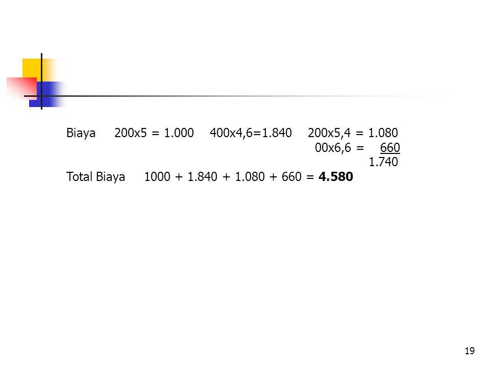 19 Biaya 200x5 = 1.000 400x4,6=1.840 200x5,4 = 1.080 00x6,6 = 660 1.740 Total Biaya 1000 + 1.840 + 1.080 + 660 = 4.580