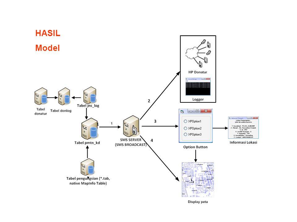 HASIL Model