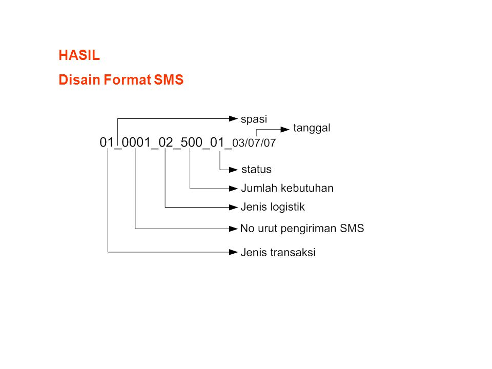 HASIL Disain Format SMS