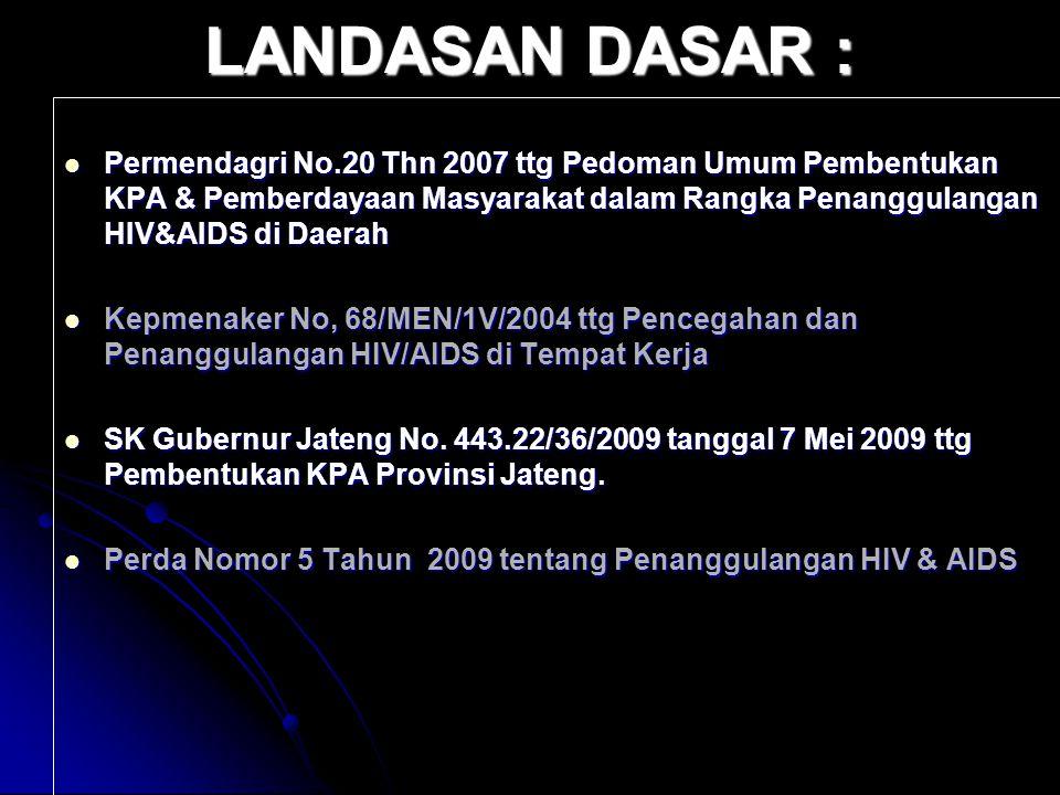 LANDASAN DASAR : Permendagri No.20 Thn 2007 ttg Pedoman Umum Pembentukan KPA & Pemberdayaan Masyarakat dalam Rangka Penanggulangan HIV&AIDS di Daerah Permendagri No.20 Thn 2007 ttg Pedoman Umum Pembentukan KPA & Pemberdayaan Masyarakat dalam Rangka Penanggulangan HIV&AIDS di Daerah Kepmenaker No, 68/MEN/1V/2004 ttg Pencegahan dan Penanggulangan HIV/AIDS di Tempat Kerja Kepmenaker No, 68/MEN/1V/2004 ttg Pencegahan dan Penanggulangan HIV/AIDS di Tempat Kerja SK Gubernur Jateng No.