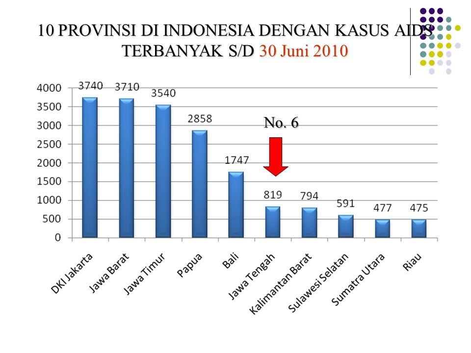 10 PROVINSI DI INDONESIA DENGAN KASUS AIDS TERBANYAK S/D 30 Juni 2010 No. 6