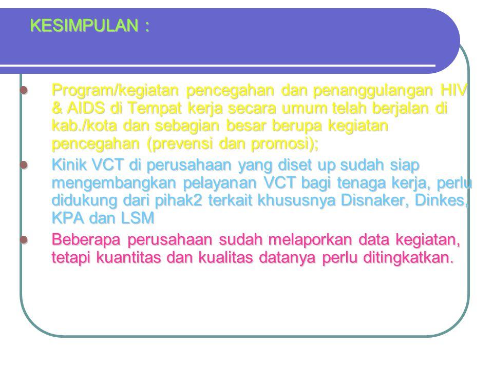 KESIMPULAN : Program/kegiatan pencegahan dan penanggulangan HIV & AIDS di Tempat kerja secara umum telah berjalan di kab./kota dan sebagian besar berupa kegiatan pencegahan (prevensi dan promosi); Program/kegiatan pencegahan dan penanggulangan HIV & AIDS di Tempat kerja secara umum telah berjalan di kab./kota dan sebagian besar berupa kegiatan pencegahan (prevensi dan promosi); Kinik VCT di perusahaan yang diset up sudah siap mengembangkan pelayanan VCT bagi tenaga kerja, perlu didukung dari pihak2 terkait khususnya Disnaker, Dinkes, KPA dan LSM Kinik VCT di perusahaan yang diset up sudah siap mengembangkan pelayanan VCT bagi tenaga kerja, perlu didukung dari pihak2 terkait khususnya Disnaker, Dinkes, KPA dan LSM Beberapa perusahaan sudah melaporkan data kegiatan, tetapi kuantitas dan kualitas datanya perlu ditingkatkan.