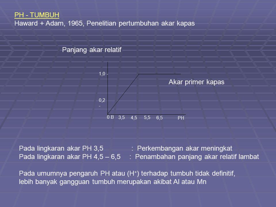 Akar primer kapas 1,0 - 0,2 - PH 6,5 5,5 4,5 3,5 0 B Panjang akar relatif PH - TUMBUH Haward + Adam, 1965, Penelitian pertumbuhan akar kapas Pada lingkaran akar PH 3,5 : Perkembangan akar meningkat Pada lingkaran akar PH 4,5 – 6,5: Penambahan panjang akar relatif lambat Pada umumnya pengaruh PH atau (H + ) terhadap tumbuh tidak definitif, lebih banyak gangguan tumbuh merupakan akibat Al atau Mn
