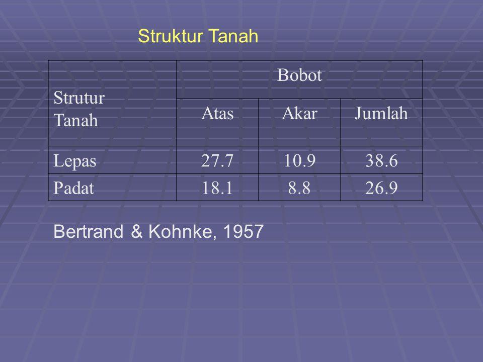 Struktur Tanah Strutur Tanah Bobot AtasAkarJumlah Lepas27.710.938.6 Padat18.18.826.9 Bertrand & Kohnke, 1957
