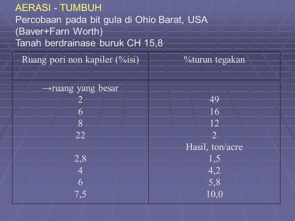 AERASI - TUMBUH Percobaan pada bit gula di Ohio Barat, USA (Baver+Farn Worth) Tanah berdrainase buruk CH 15,8 Ruang pori non kapiler (%isi)%turun tegakan →ruang yang besar 2 6 8 22 2,8 4 6 7,5 49 16 12 2 Hasil, ton/acre 1,5 4,2 5,8 10,0