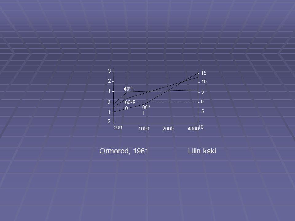 500 100020004000 1 - 3 - 2 - 0 - 1 - 2 - - 15 - 10 - 5 - 0 - 5 - 10 80 0 F 60 0 F 0 40 0 F Ormorod, 1961Lilin kaki