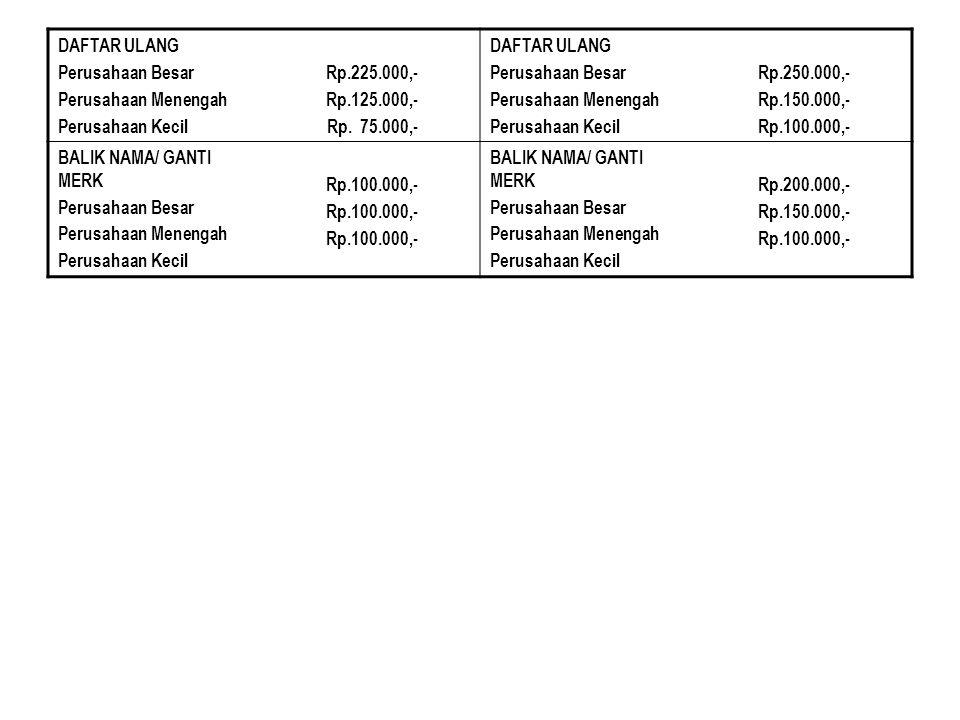 DAFTAR ULANG Perusahaan Besar Perusahaan Menengah Perusahaan Kecil Rp.225.000,- Rp.125.000,- Rp. 75.000,- DAFTAR ULANG Perusahaan Besar Perusahaan Men