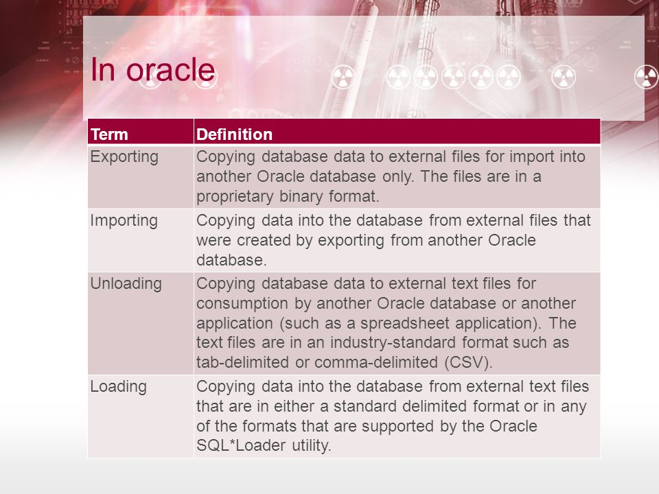 In oracle TermDefinition ExportingCopying database data to external files for import into another Oracle database only.