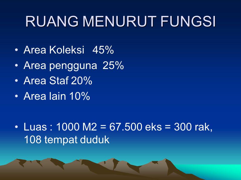 RUANG MENURUT FUNGSI Area Koleksi 45% Area pengguna 25% Area Staf 20% Area lain 10% Luas : 1000 M2 = 67.500 eks = 300 rak, 108 tempat duduk
