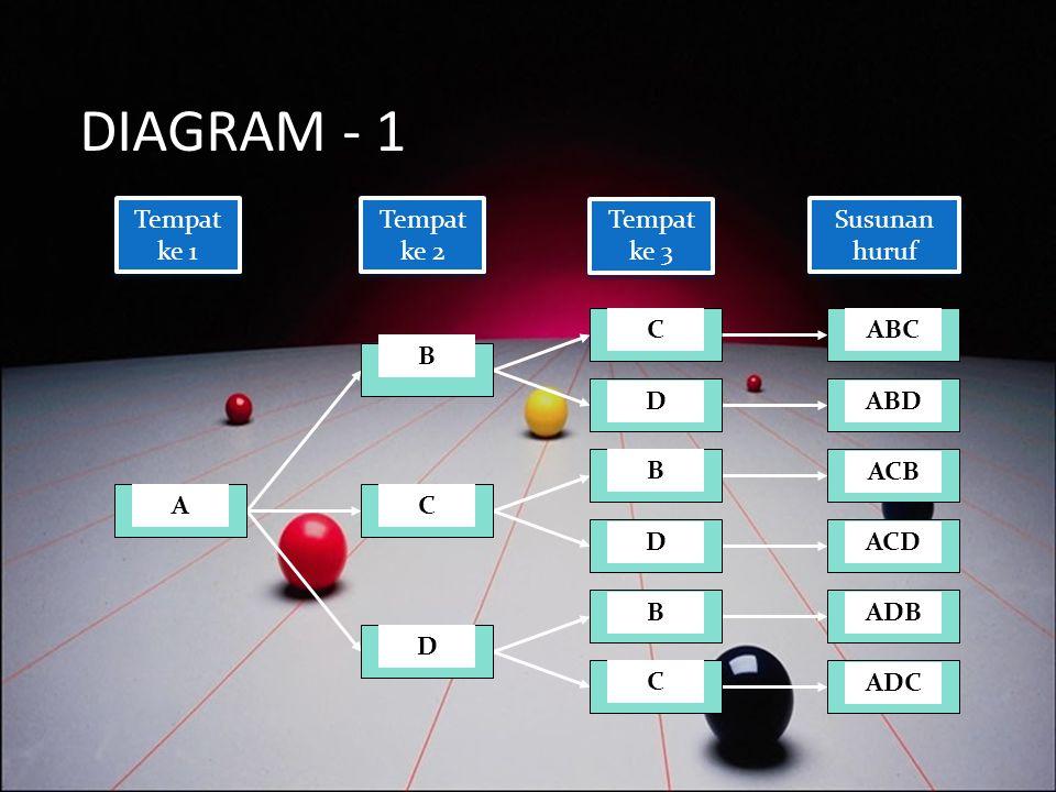 CONTOH MASALAH PERMUTASI 12/13/2014 Terdapat empat huruf yaitu A, B, C, dan D. Berapa banyak susunan yang terdiri dari tiga huruf dapat dibuat, jika s