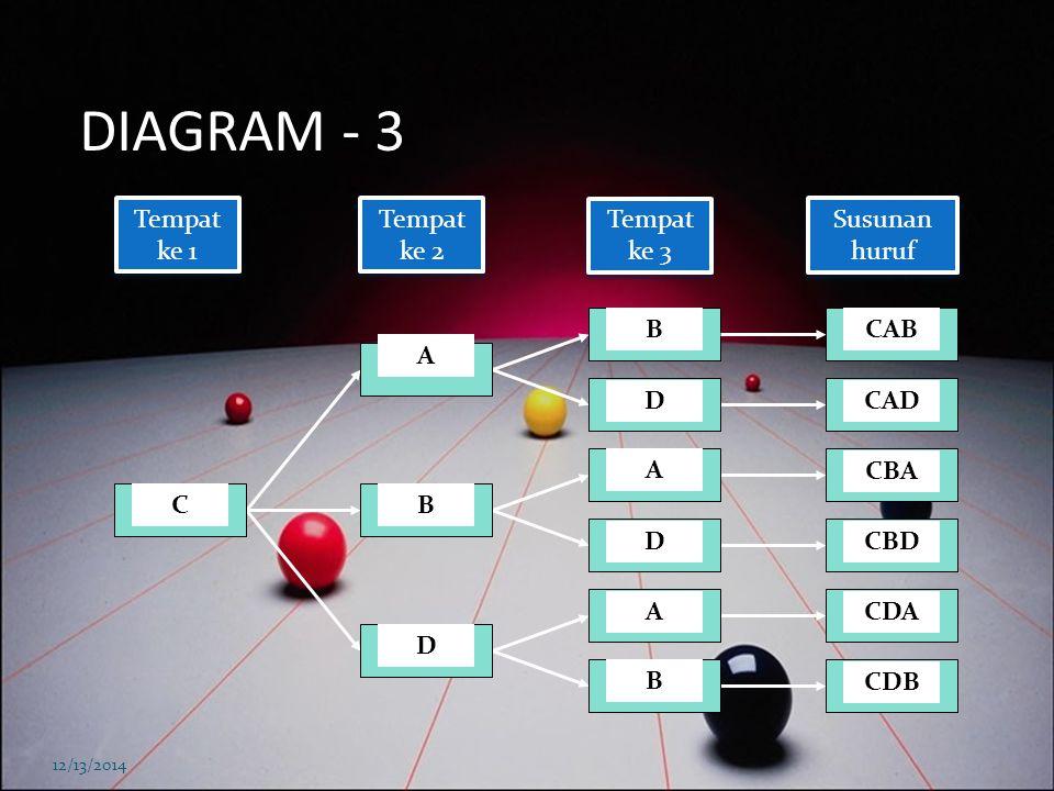 DIAGRAM - 2 12/13/2014 Tempat ke 1 Tempat ke 2 Tempat ke 3 Susunan huruf BC D A C D A DA C BAC BADBCABCDBDABDC