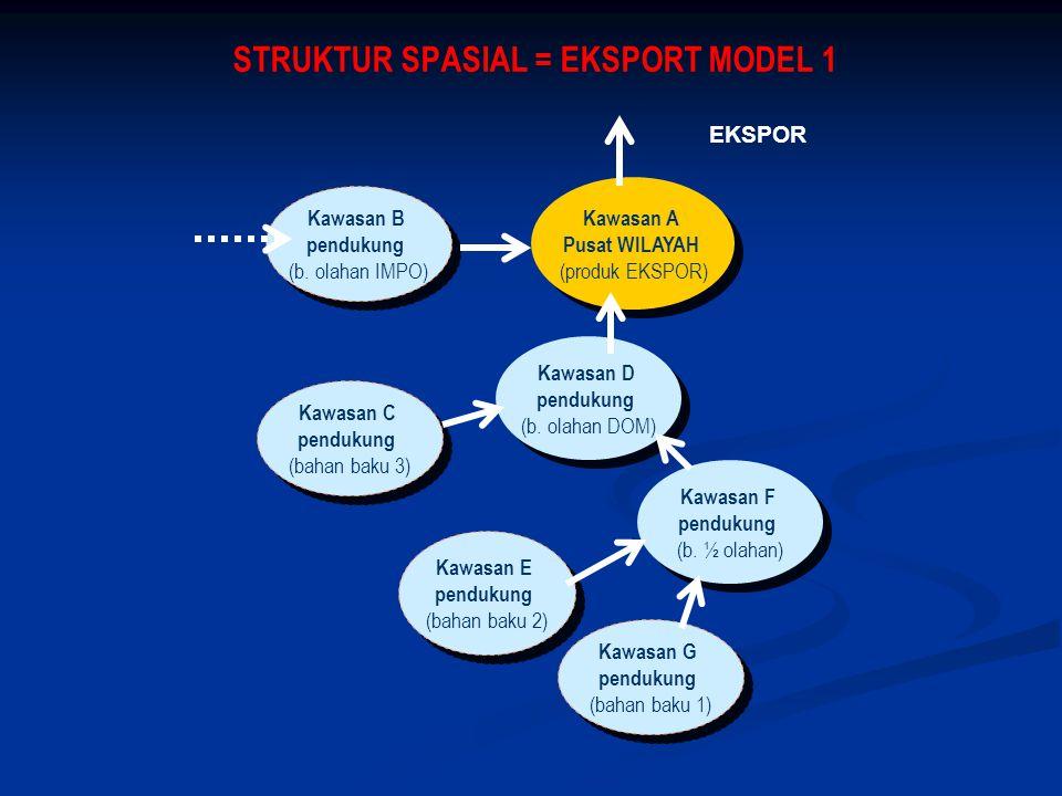 STRUKTUR SPASIAL = EKSPORT MODEL 1 Kawasan B pendukung (b. olahan IMPO) Kawasan B pendukung (b. olahan IMPO) Kawasan A Pusat WILAYAH (produk EKSPOR) K