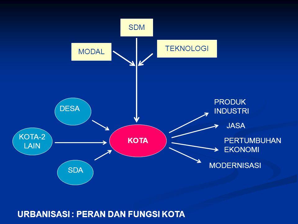 PERKEMBANGAN FISIK-RUANG DAN FUNGSI KOTA - 1 Secara INTERNAL (fungsi internal), KOTA adalah: 1.