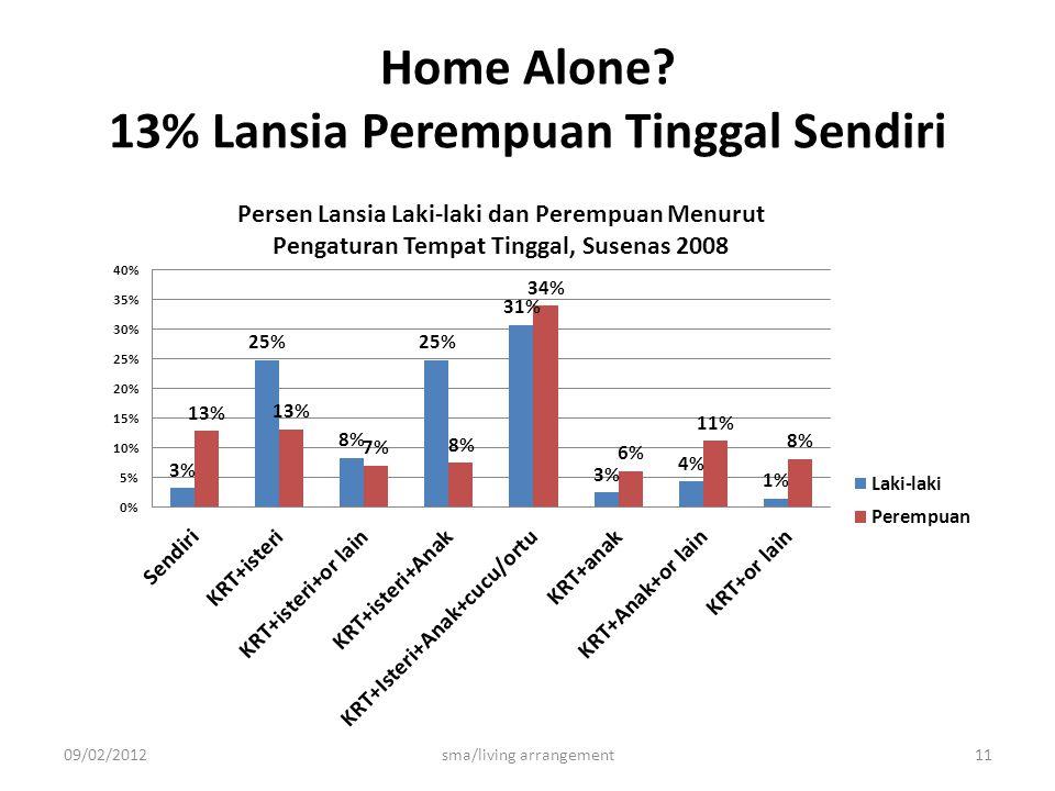 Home Alone 13% Lansia Perempuan Tinggal Sendiri 09/02/2012sma/living arrangement11
