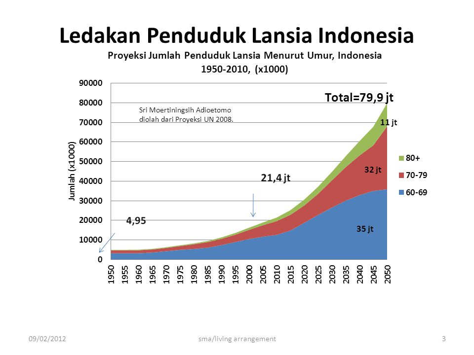 Ledakan Penduduk Lansia Indonesia 09/02/2012sma/living arrangement3 35 jt 32 jt 11 jt