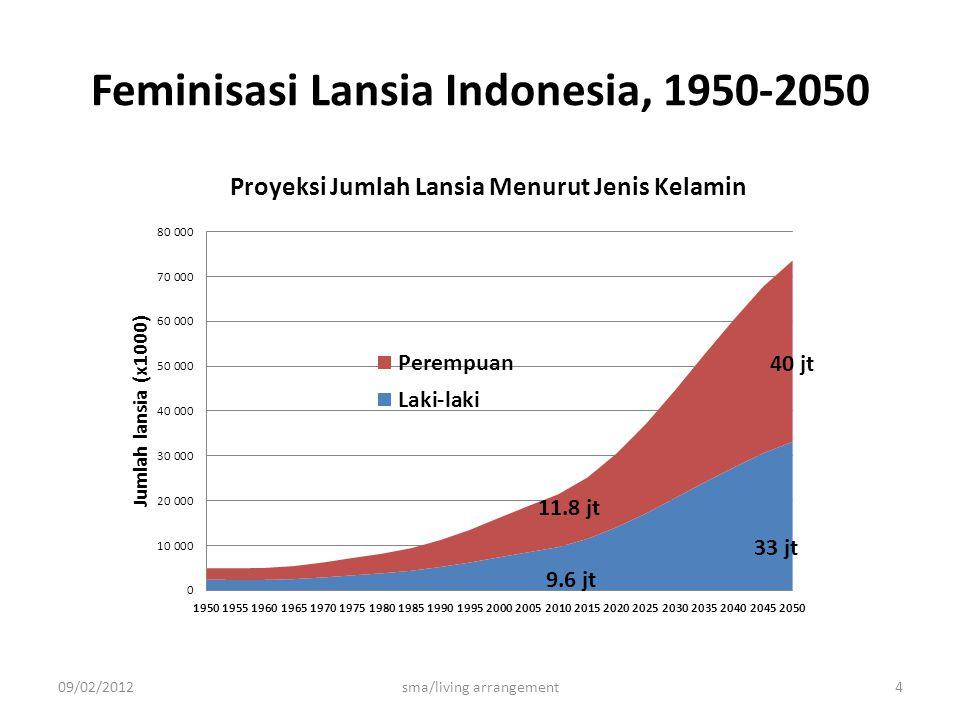 Feminisasi Lansia Indonesia, 1950-2050 09/02/2012sma/living arrangement4 40 jt 11.8 jt