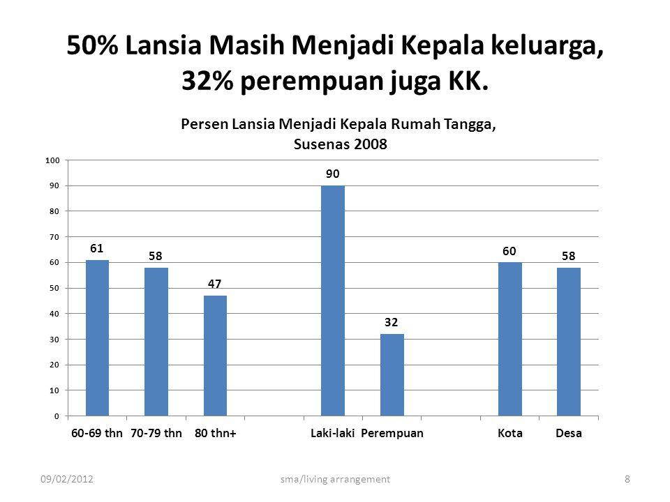 50% Lansia Masih Menjadi Kepala keluarga, 32% perempuan juga KK. 09/02/2012sma/living arrangement8