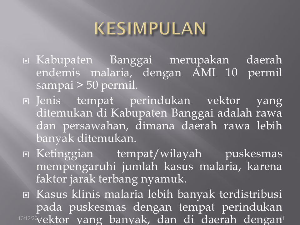  Kabupaten Banggai merupakan daerah endemis malaria, dengan AMI 10 permil sampai > 50 permil.