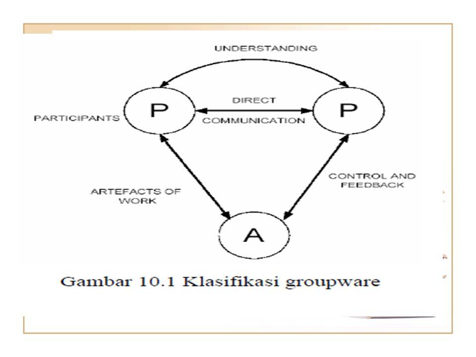 Bentuk Bentuk Groupware 1.Asinkron tersebar => dilakukan pada tempat dan waktu yang berbeda.